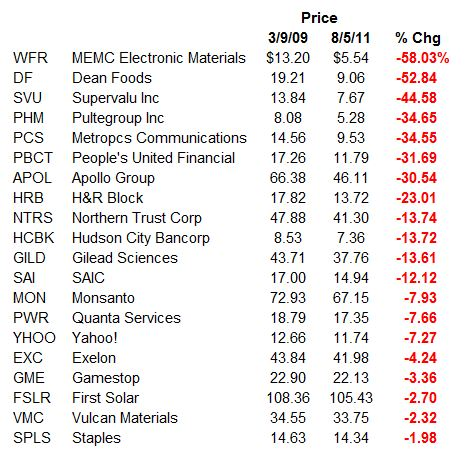 S&P 500 Worst Performers Since the Beginning of the Bull Market