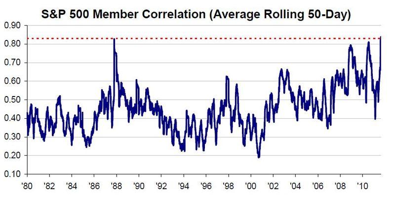 Stock Correlation 20110818