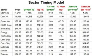 Birinyi Sector Timing Model 20110830