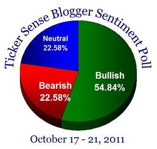Bloggersentiment20111017