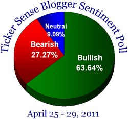 Blogger sentiment 042511