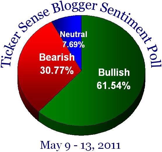 Blogger sentiment 050911