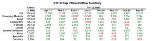 ETF Group Flow of Fund Summary 20110430