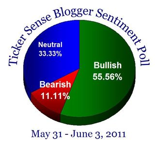 Bloggersentiment20110531