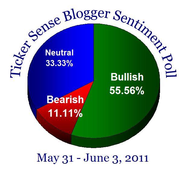 Bloggersentiment20110531