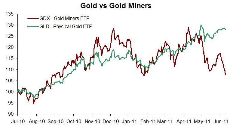 Gold vs Gold Miners