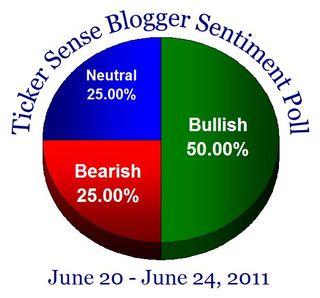 Bloggersentiment20110620
