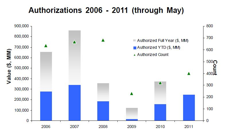 Buyback Authorizations Through May 2011