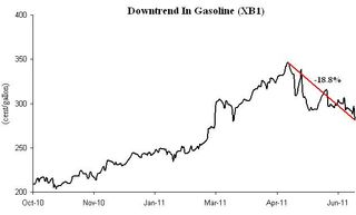 Downtrend In Gasoline