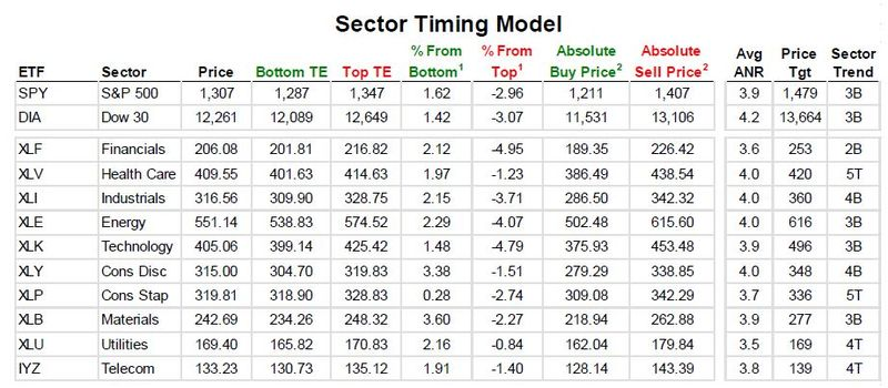 Sector timing model 20110630 - 1