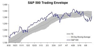 S&P 500 Trading Envelope 20110630