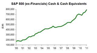 S&P 500 Cash and Cash Equivalents