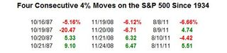 Four Consecutive 4% Days on the S&P 500