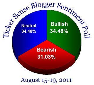 Bloggersentiment20110815
