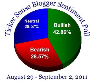 Bloggersentiment20110829