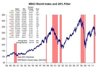 MSCI World Index 20% Filter