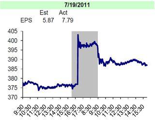AAPL earnings report 20110719