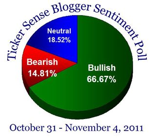 Bloggersentiment20111031