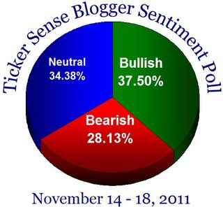 Bloggersentiment20111114