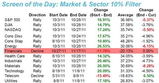 Market and Sector 10% Filter 20111118