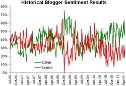 Historical sentiment 042511
