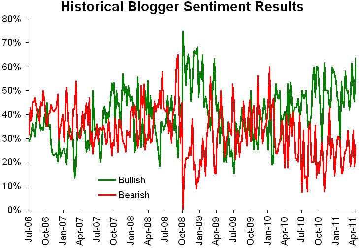 Historical sentiment 042511