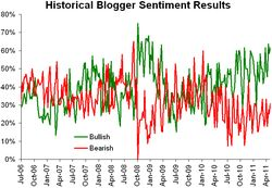 Historical sentiment 050911