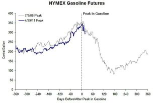 NYMEX Gasoline Peaks