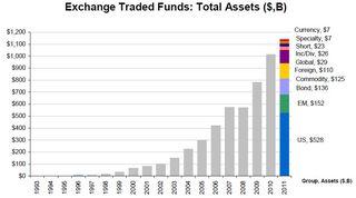 ETF Total Assets 20110430