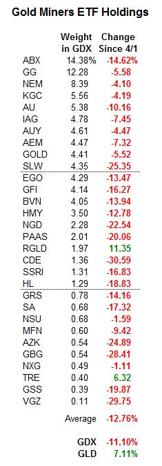 Gold Miners ETF Holdings