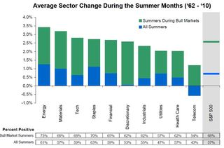 Sector Performance During the Summer