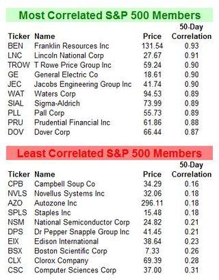 S&P 500 Member Correlation Top & Bottom 20110713