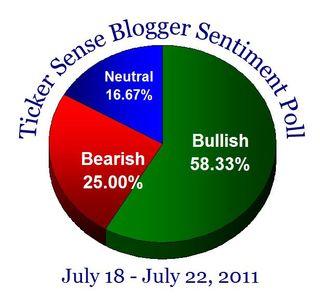 Bloggersentiment20110718