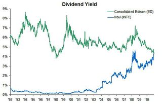 Dividend Yield - ED vs INTC