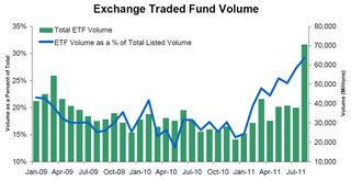 ETF Volume as a Percent of Total 20110907