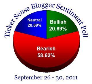 Bloggersentiment20110926