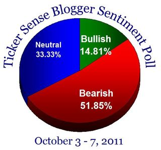 Bloggersentiment20111003