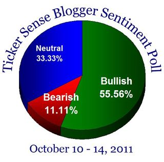 Bloggersentiment20111010