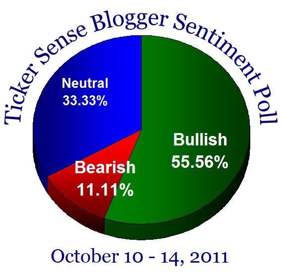 Bloggersentiment20111010