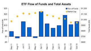 ETF Total Assets 20110930