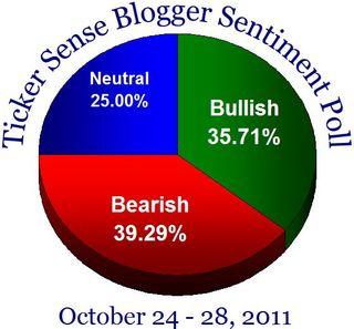 Bloggersentiment20111024