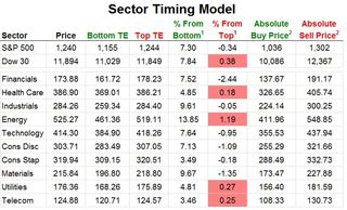 Birinyi Sector Timing Model 20111111