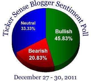 Bloggersentiment20111227