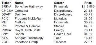 Barrons Stock Picks for 2012