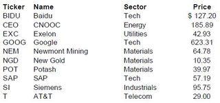 SmartMoney Stock Picks for 2012