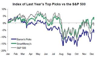 Index of barrons and smartmoney picks from 2011