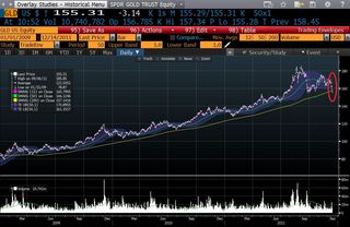 GLD below 200-day Moving Average