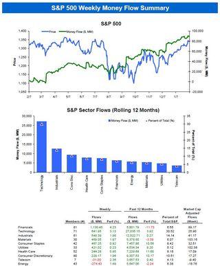 S&P 500 Money Flow Summary 20120207