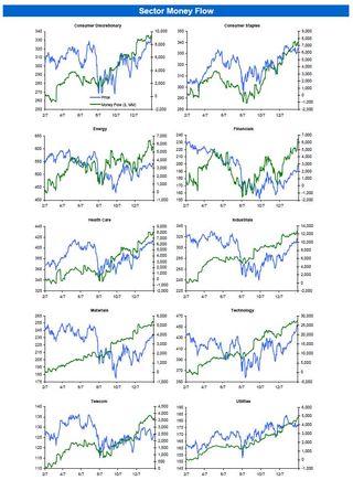 S&P 500 Money Flow Summary 20120207b