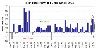 ETF Monthly Flow of Funds Since 2008